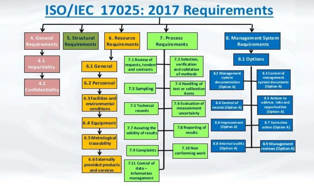 ISO 17025 and oenological laboratory